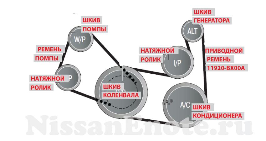 Схема привода агрегатов двигателя CR14DE