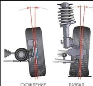 Сход развал колёс